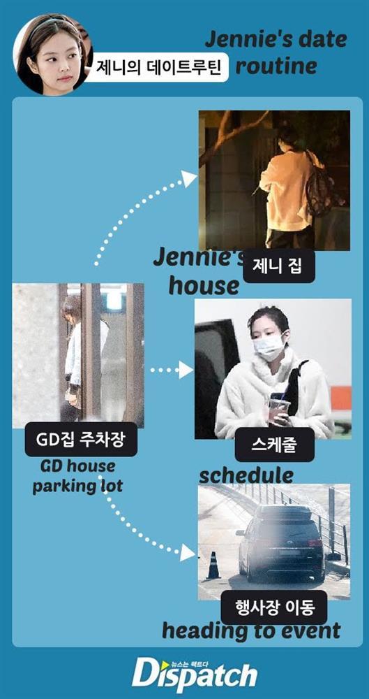 Từ nàng thơ đến tình yêu của GD: duyên phận giữa Jennie và ông hoàng Kpop bắt đầu như thế nào?-1