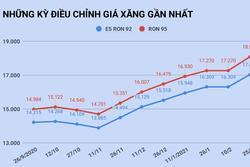 Giá xăng tăng lên cao nhất trong vòng 1 năm