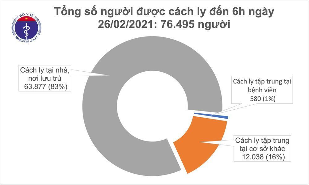 Sáng 26/2, thêm 1 ca mắc COVID-19 Tây Ninh, Việt Nam có 2.421 bệnh nhân-1