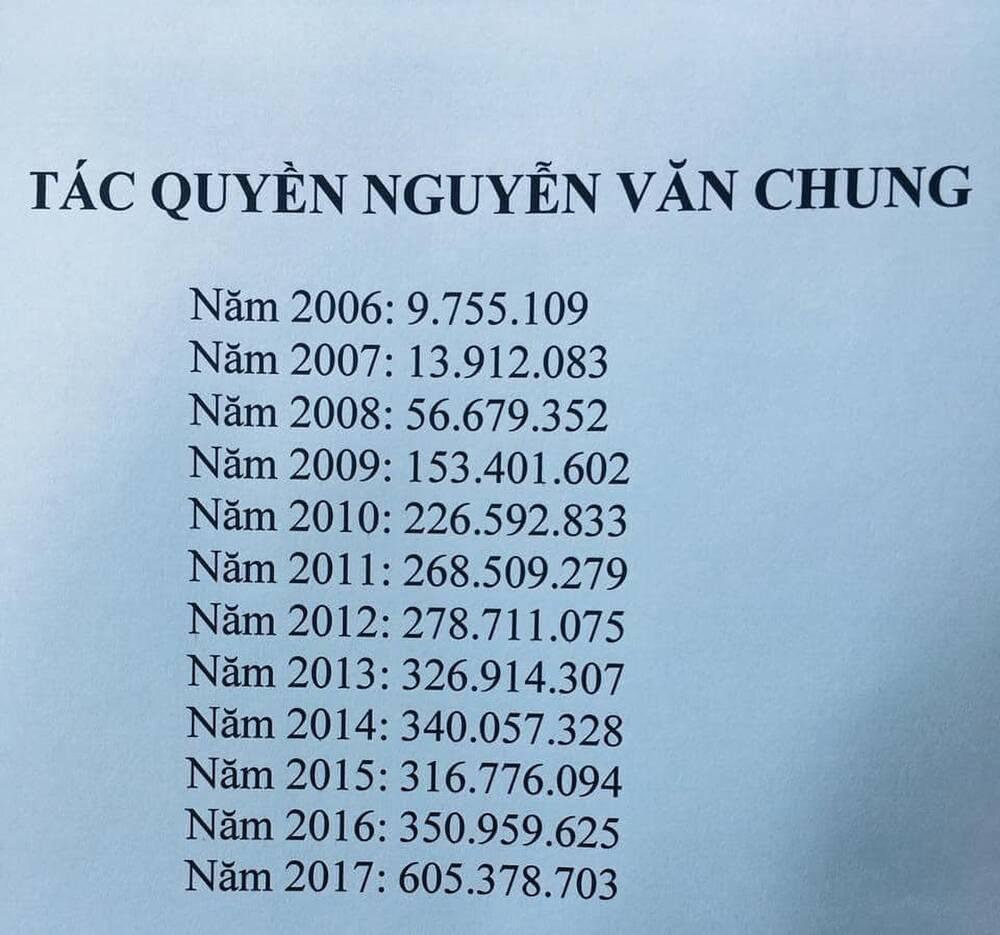 Nhạc sĩ Nguyễn Văn Chung tiết lộ tiền tác quyền nhạc năm 2020 hơn 1,2 tỷ đồng-3