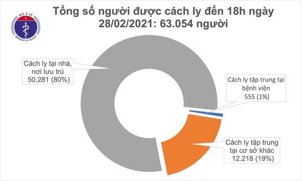 Chiều 28/2 có thêm 12 ca Covid-19 trong nước và 4 ca nhập cảnh-2