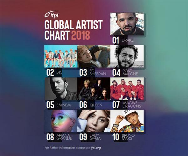 BTS đánh bại cả Taylor Swift lẫn Drake, tiếp tục khai sáng đại chiến tích-1