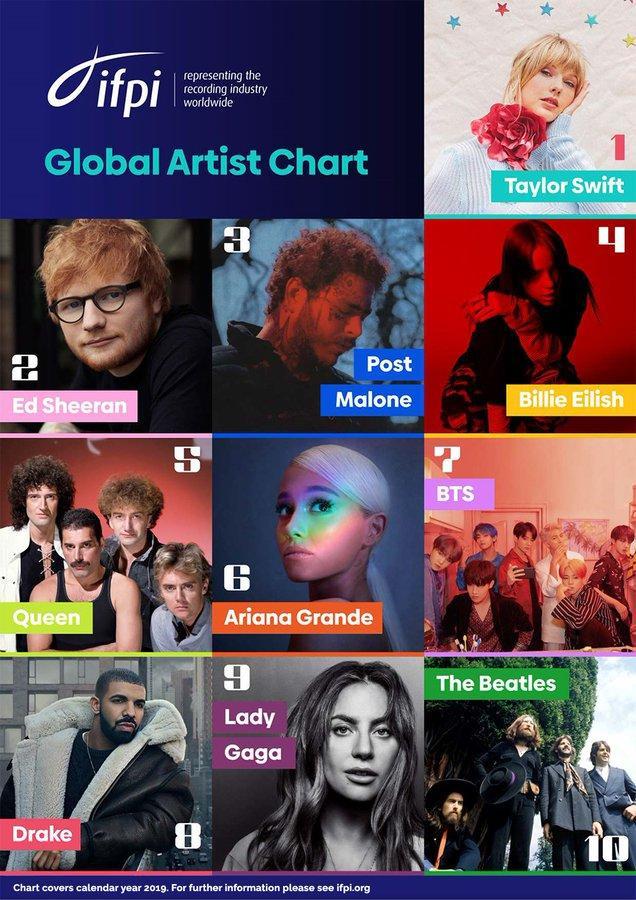 BTS đánh bại cả Taylor Swift lẫn Drake, tiếp tục khai sáng đại chiến tích-2