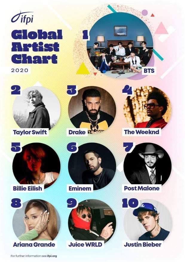 BTS đánh bại cả Taylor Swift lẫn Drake, tiếp tục khai sáng đại chiến tích-4