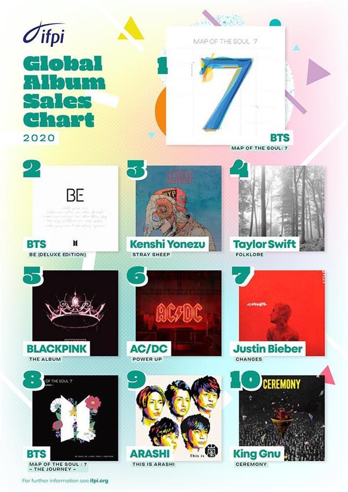 8 kỷ lục đồ sộ nhất ngành âm nhạc thế giới bị BTS lật đổ-5