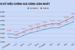 Giá xăng tăng lên mức cao nhất trong vòng 1 năm