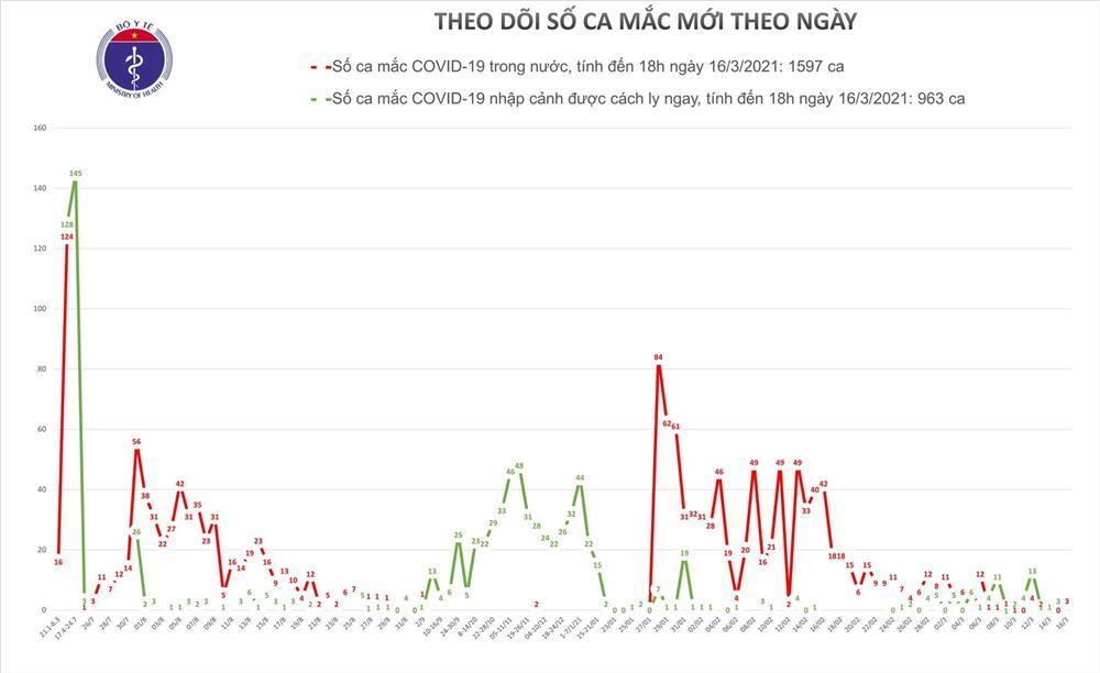 Chiều 16/3 có 1 ca mắc COVID-19 ở Hải Dương, thêm 43 bệnh nhân khỏi bệnh-1