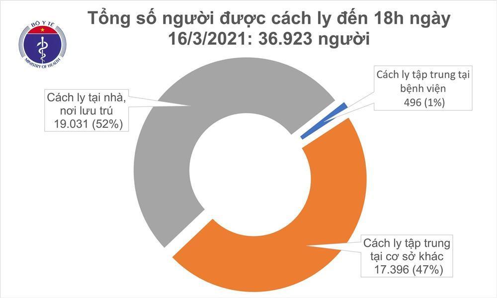 Chiều 16/3 có 1 ca mắc COVID-19 ở Hải Dương, thêm 43 bệnh nhân khỏi bệnh-2