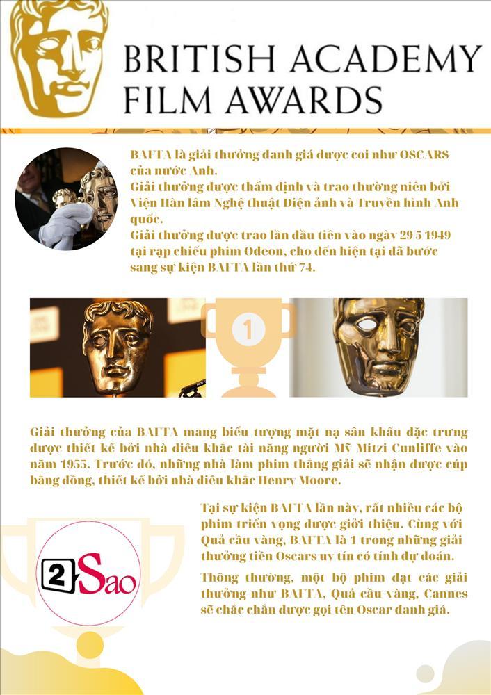 Sương sương các giải BAFTA danh vọng trước thềm Oscars danh giá-1