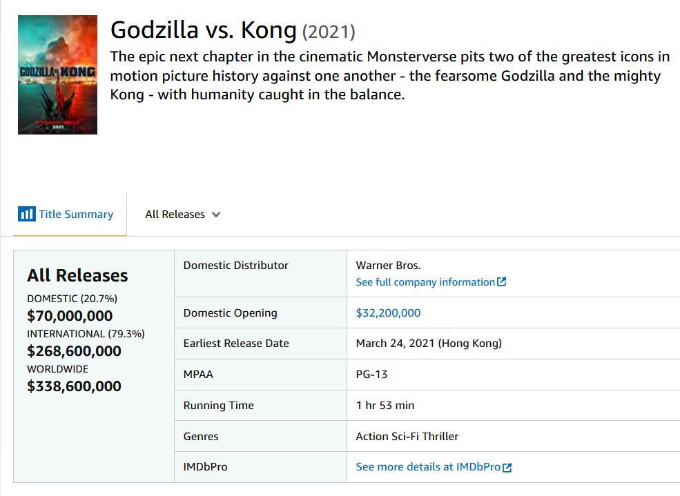 Phim về con khỉ và cá sấu Godzilla vs.Kong chiếm chóp phòng vé-1