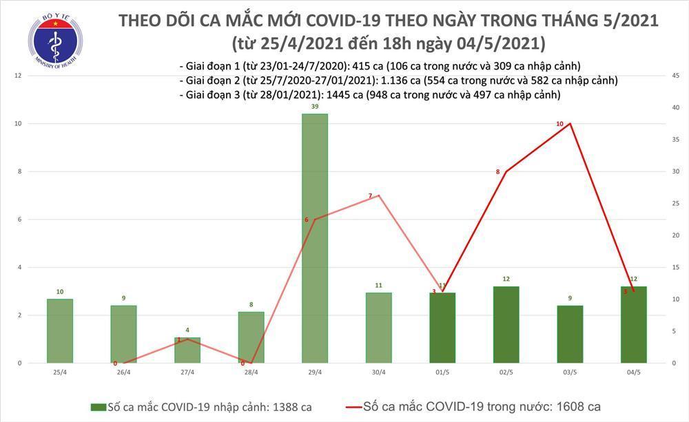 Chiều 4/5: Thêm 11 ca mắc COVID-19, có 1 ca trong nước tại Đà Nẵng-1