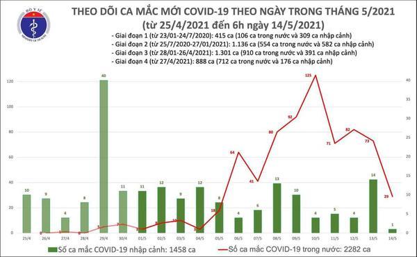 Sáng 14/5: Thêm 29 ca mắc Covid-19 trong cộng đồng, riêng Bắc Giang 10 ca-2