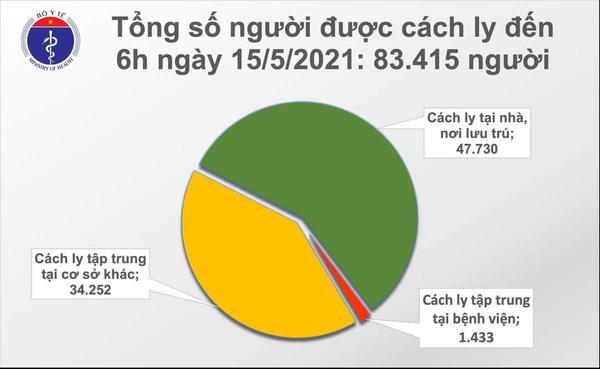 Sáng 15/5 thêm 20 ca mắc Covid-19 trong cộng đồng, riêng Bắc Giang 15 ca-2