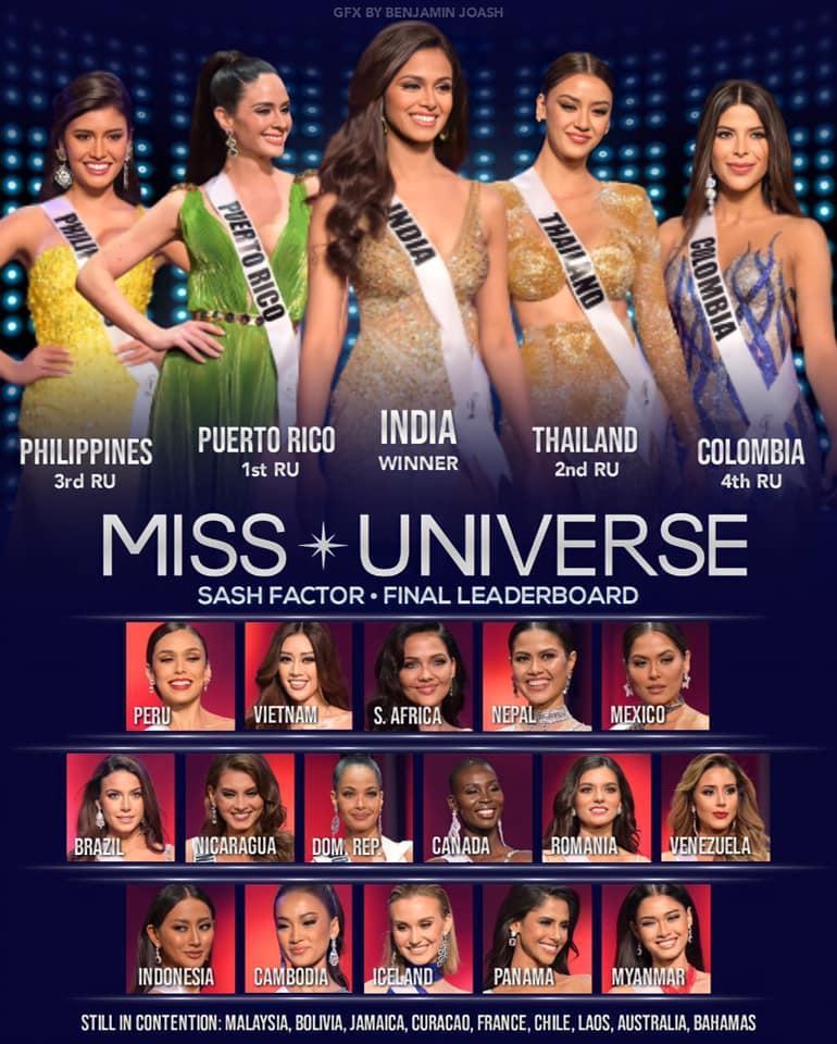 Khánh Vân liệu có cơ hội đăng quang Miss Universe vào sáng mai?-3