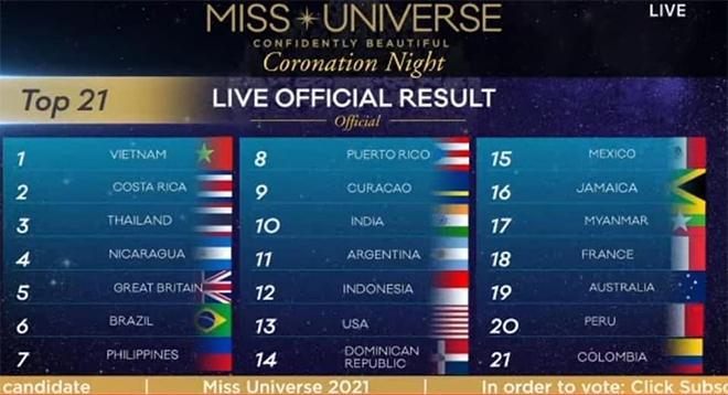 Cộng đồng mạng Việt Nam thể hiện quyền lực tại Miss Universe 2020 ra sao?-4