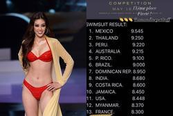 Chủ tịch công khai bảng điểm Miss Universe, Khánh Vân được bao nhiêu?