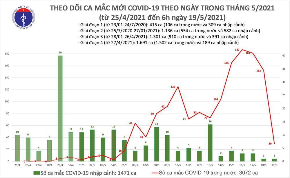 Sáng 19/5: Thêm 30 ca Covid-19 trong nước, Bắc Ninh và Bắc Giang có 26 ca-2