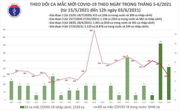 Trưa 3/6: Thêm 96 ca mắc Covid-19 mới trong nước tại 5 tỉnh, thành phố-2
