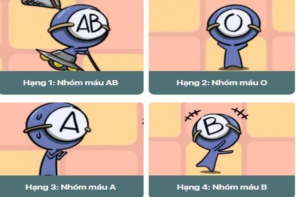 Đo chỉ số IQ của 4 nhóm máu A - B - AB - O-1