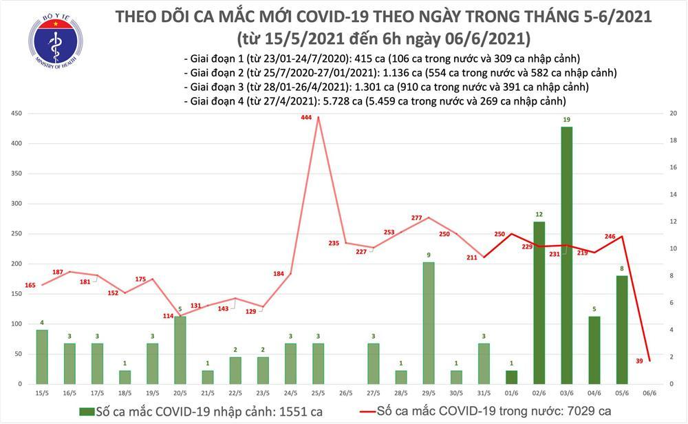 Sáng 6/6: Thêm 39 ca mắc Covid-19 mới trong nước tại 3 tỉnh, thành-2