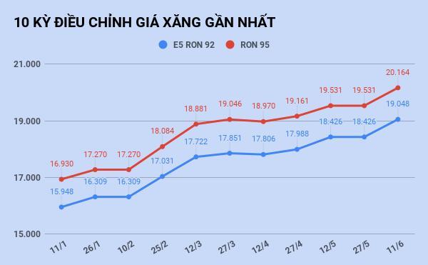 Giá xăng tăng lên mức cao nhất trong vòng 16 tháng-1