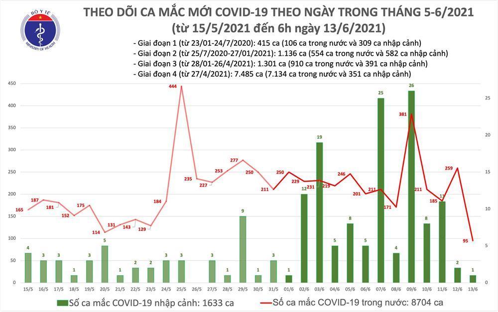 Sáng 13/6: Thêm 95 ca mắc Covid-19 mới trong nước, Bắc Ninh chiếm nhiều nhất-2