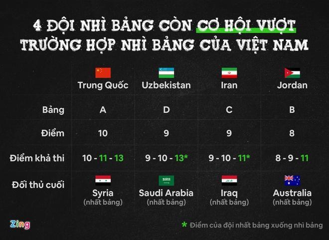 5 khả năng Việt Nam đi tiếp ở vòng loại World Cup-2