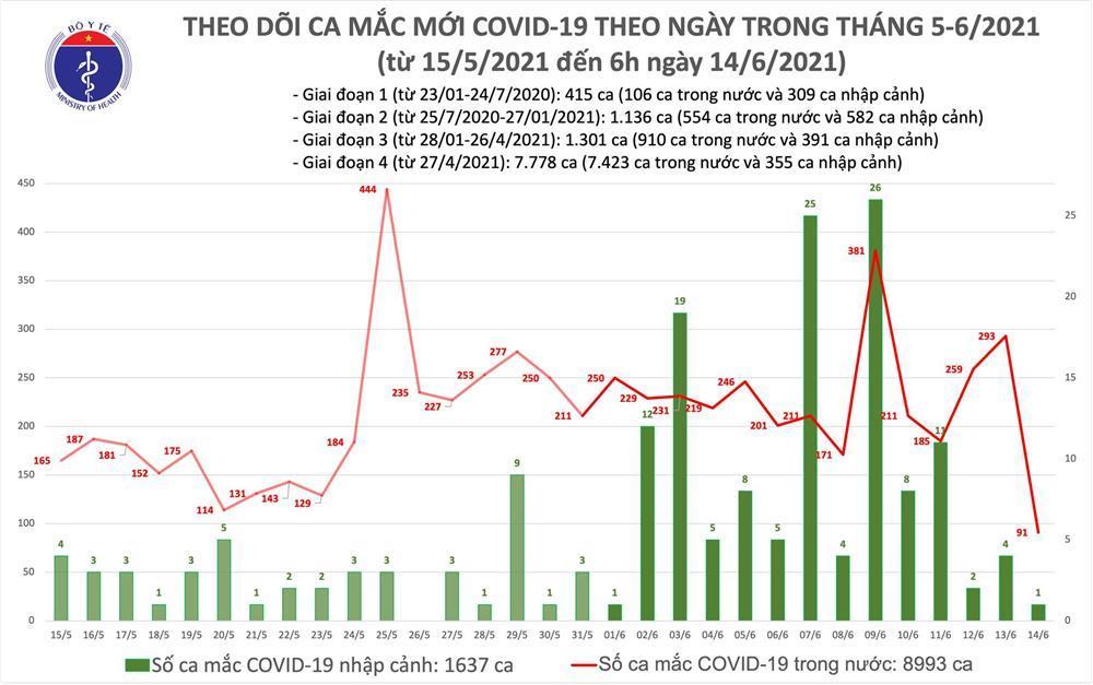 Sáng 14/6: Ghi nhận 91 ca mắc Covid-19 mới tại 7 tỉnh, thành phố-2
