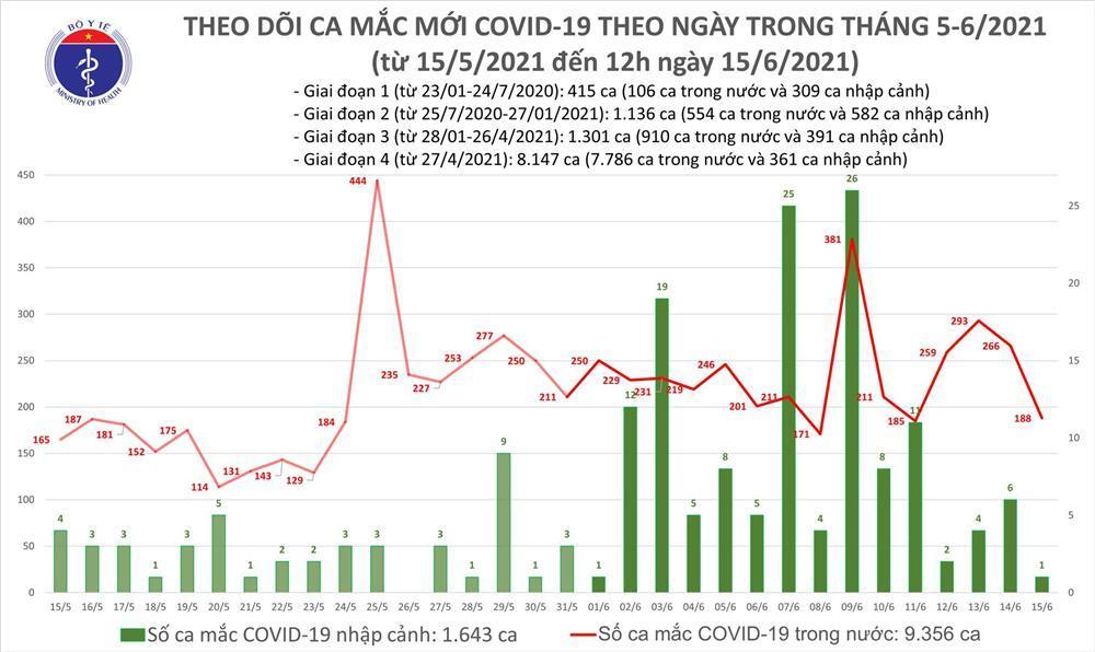 Trưa 15/6: Thêm 118 ca mắc Covid-19 trong nước tại 6 tỉnh, thành phố-2