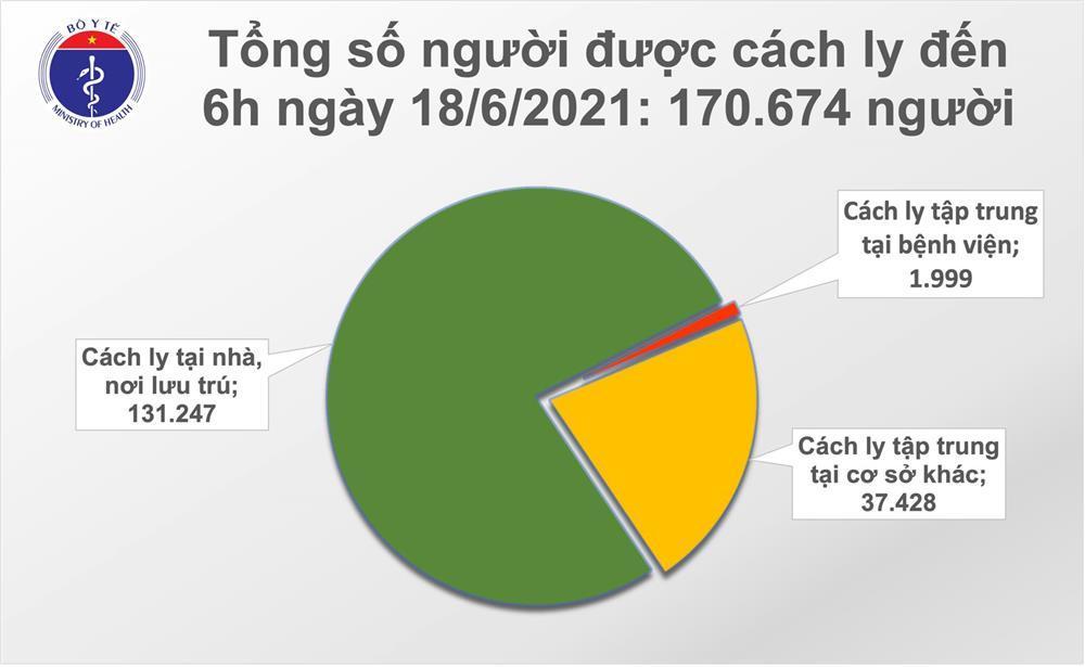 Sáng 18/6: Thêm 81 ca mắc Covid-19 mới trong nước, TP HCM nhiều nhất-2