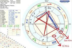 Tìm hiểu hình mẫu tình yêu lý tưởng theo vị trí của Sao Kim trên bản đồ sao Chiêm tinh của bạn