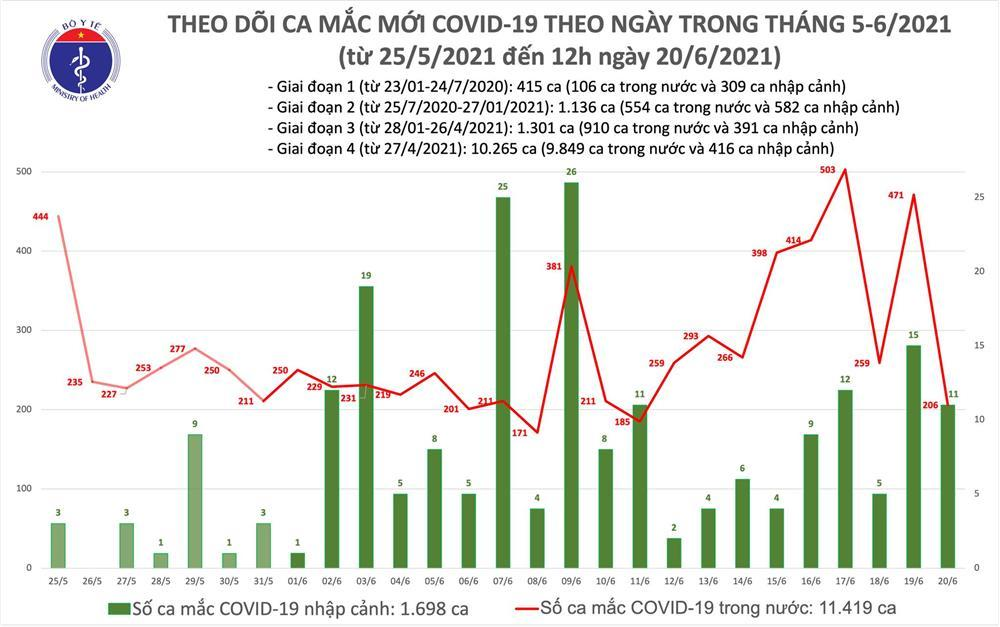 Trưa 20/6: Việt Nam thêm 130 ca mắc Covid-19 mới, riêng Bắc Giang 53 ca-2
