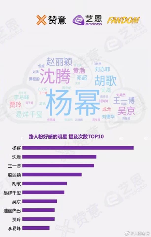 Top 10 sao Hoa ngữ gây thiện cảm: Triệu Lệ Dĩnh thua tới 3 người-1