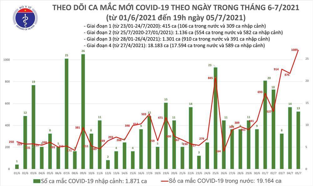 Sáng 6/7: Thêm 277 ca mắc Covid-19 mới trong nước tại 7 tỉnh thành-2