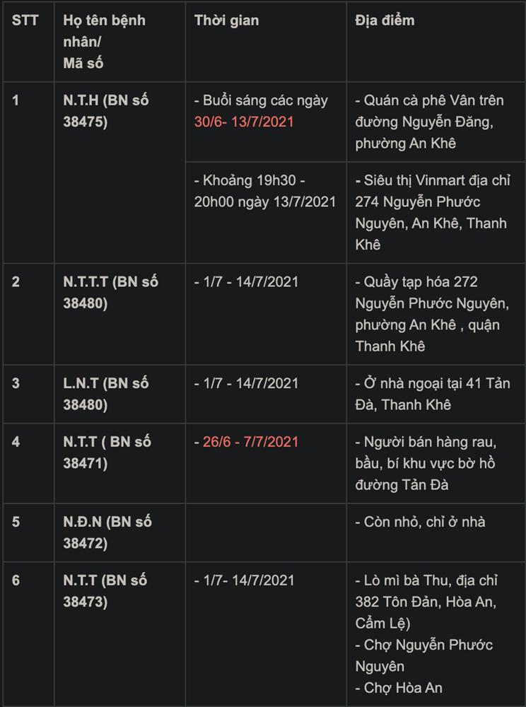 Đà Nẵng thêm 33 ca mắc COVID-19, lịch trình dày đặc các địa điểm-1