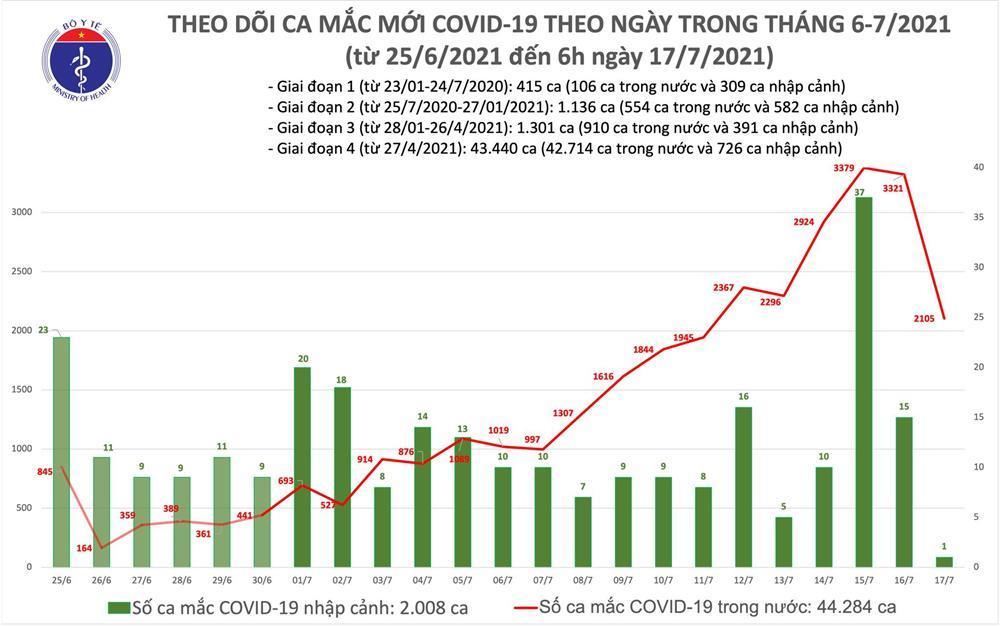 Sáng 17/7: Thêm 2.105 ca mắc Covid-19 mới, riêng TP.HCM 1.769 ca-2