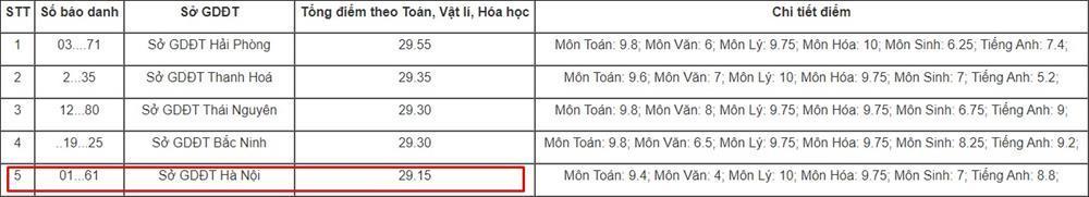 Em trai họ Sơn Tùng M-TP lọt top điểm cao nhất khối A1 kỳ thi năm nay?-2