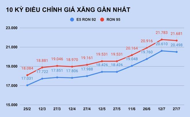 Giá xăng giảm lần đầu tiên sau 3 tháng-1
