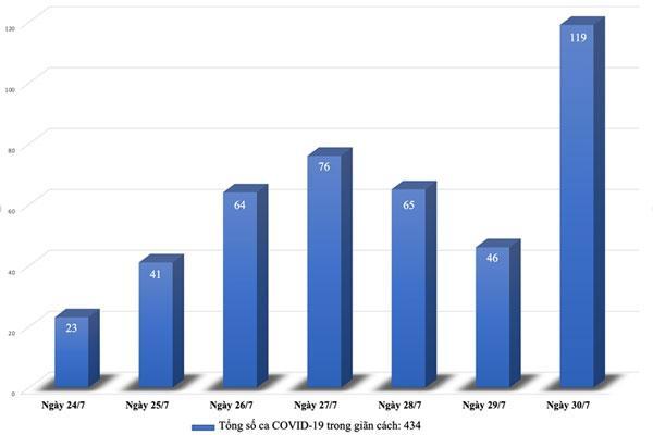 Số ca F0 ở Hà Nội và TP.HCM tăng giảm thế nào trong những ngày giãn cách xã hội?-1