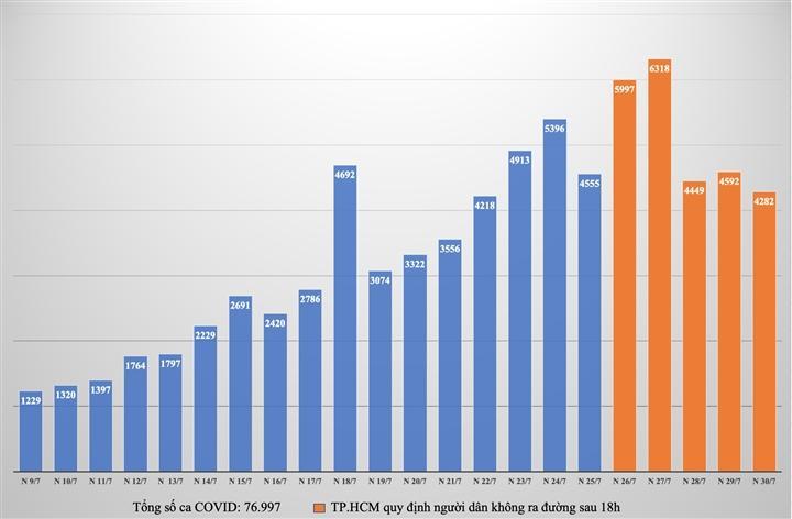 Số ca F0 ở Hà Nội và TP.HCM tăng giảm thế nào trong những ngày giãn cách xã hội?-2