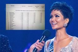 H'Hen Niê nói rõ bảng điểm Miss Universe 2018 lan truyền