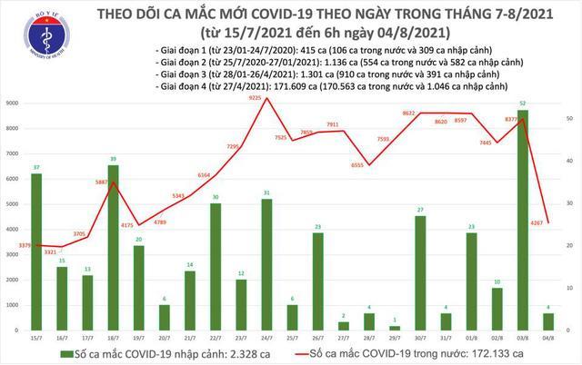 Thêm 4.267 ca mắc Covid-19 trong nước, TP.HCM chiếm 2.365 ca-2