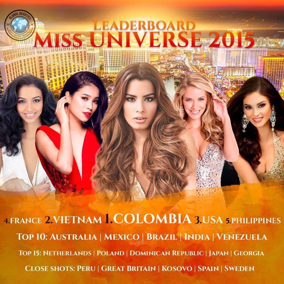 BXH Miss Universe 2015 bị đào mộ, Phạm Hương sai quá sai-1